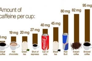 Una dosis moderada de cafeína es beneficiosa para la fertilidad masculina