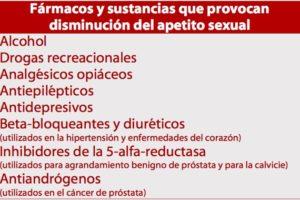 Fármacos y sustancias que reducen el apetito sexual