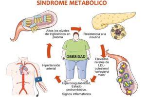 Síndrome metabólico y testosterona ¿qué relación existe?